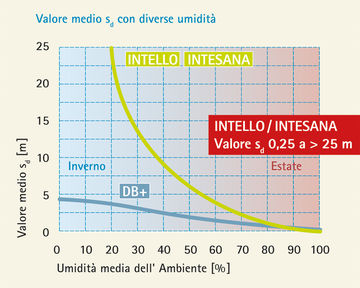INTELLO, INTESANA & DB+: Diffusione